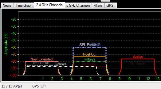 کانال یا باند شبکه وایرلس