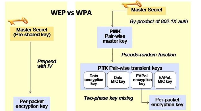 مقایسه WEP و WPA