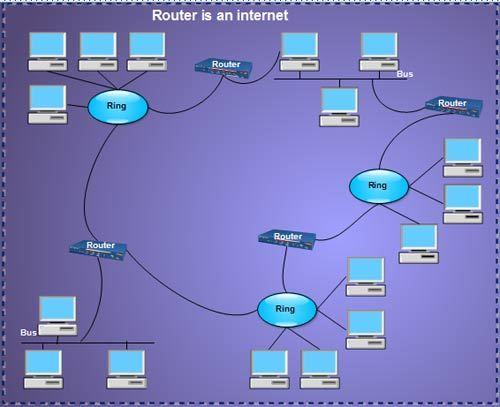 روتر برای استفاده از اینترنت