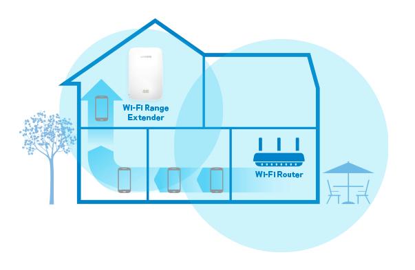 توسعه دهنده وای فای ( Wi-Fi) چگونه کار میکند؟