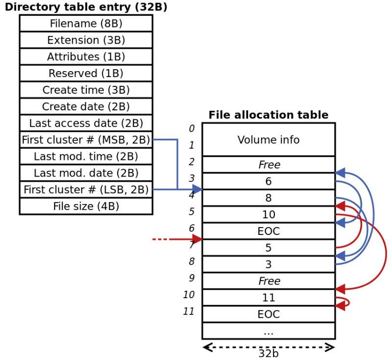 FAT32 بسیار سازگار است اما نمیتواند فایلهای حجیم را مدیریت کند