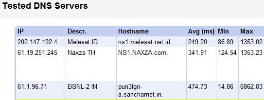 سرورهای DNS تست شده