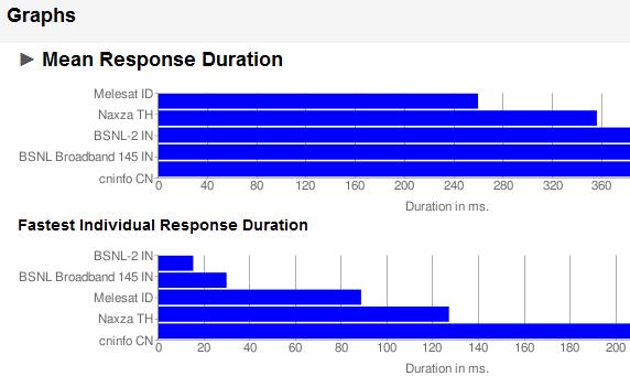 گرافها - تست سرعت DNS