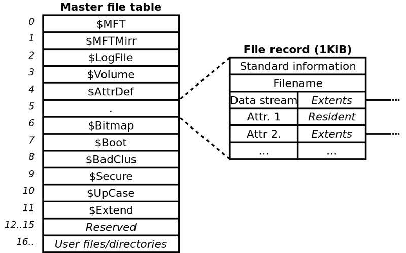 NTFS – بهترین سیستم فایل ویندوز