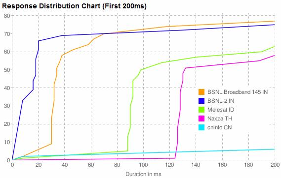 نتایج گرافهای از تست سرعت