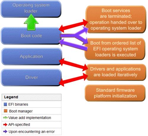 UEFI و BIOS - کدام رابط بهتر است؟