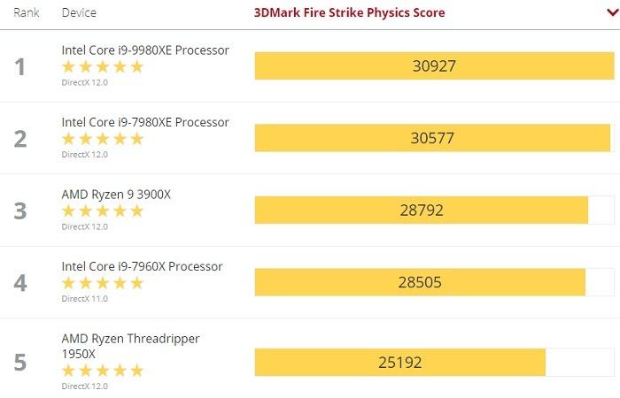 AMD و Intel