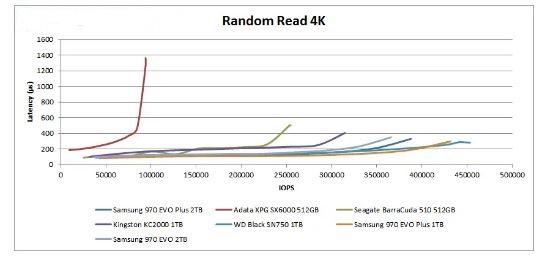 نقد و بررسی هارد اس اس دی ای دیتا مدل ADATA XPG SX6000 M.2 PCIe SSD
