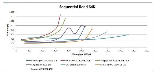 سرعت 64k