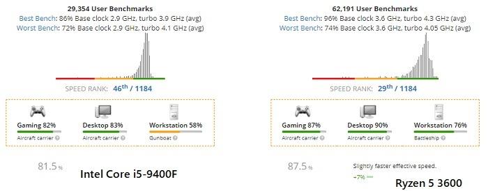 پردازندههای AMD و Intel