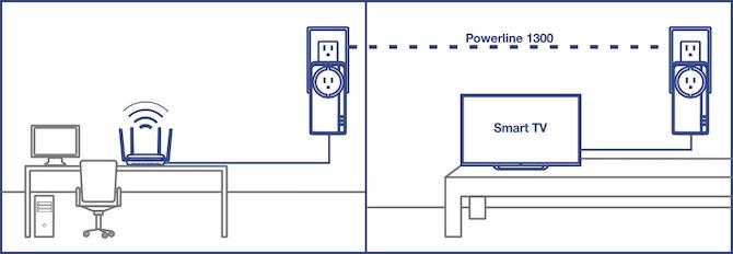 پاورلاین چیست؟ 9 چیزی که شما باید در مورد PowerLine بدانید
