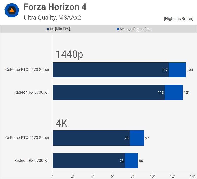 مقایسه کارتهای گرافیک GeForce RTX 2070 Super و Radeon RX 5700 XT با بنچماریک بازی