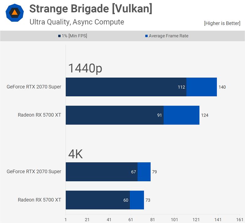 Brigade Strange