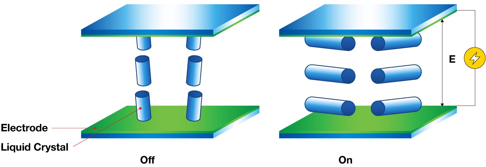 راهنمای خرید مانیتور قسمت اول - مقایسه فناوریهای صفحه نمایش TN، VA و IPS
