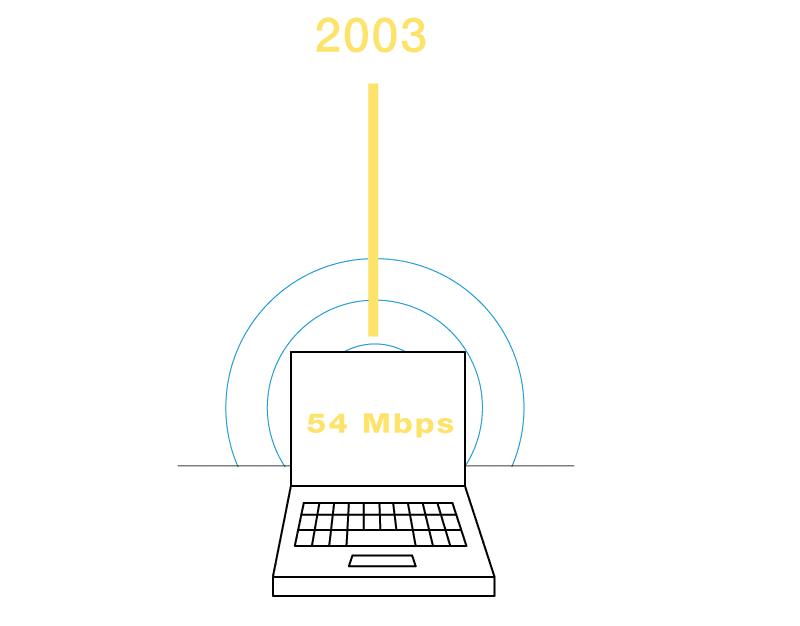 مروری بر تکامل استانداردهای Wi-Fi   بررسی استانداردهای وای فای 802.11a/b/g/n/ac