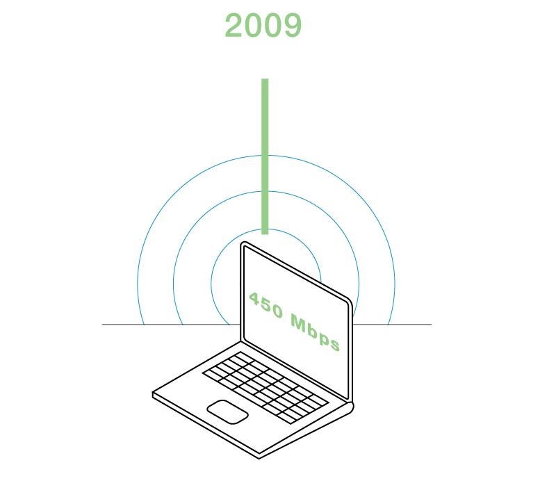802.11n (Wi-Fi 4