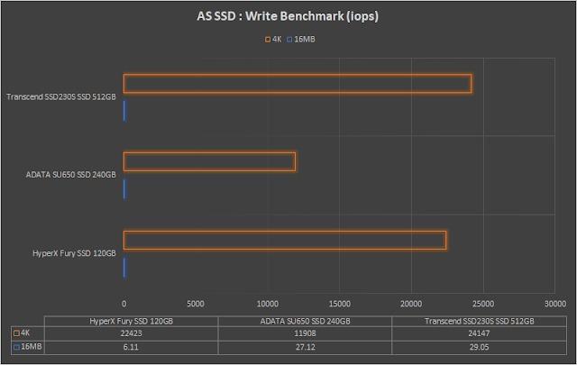 بنچمارک AS SSD