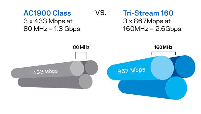 روتر بی سیم یا روتر Wi-Fi چیست؟