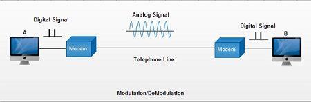 مودم ADSL - VDSL