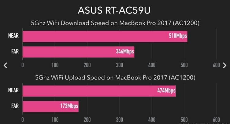 نقد و بررسی روتر وای فای ایسوس مدل ASUS RT-AC59U