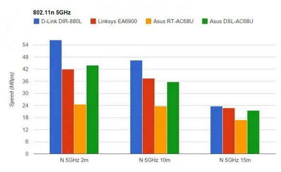 نقد و بررسی روتر ایسوس مدل Asus DSL-AC68U