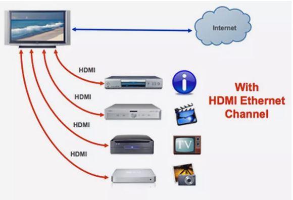 انواع کابل HDMI با اترنت داخلی