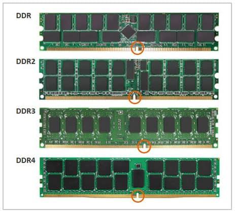 مقایسه حافظه رم DDR3، DDR4 و DDR5 در بازی