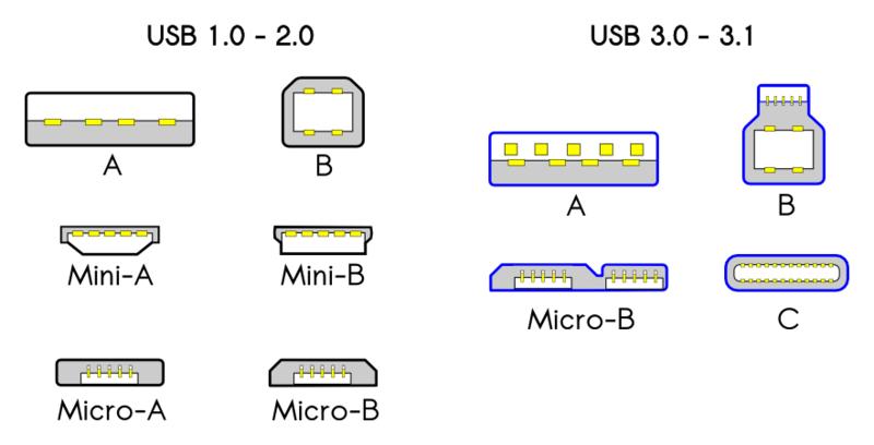 درک انواع مختلف کابل USB - از USB-A تا USB-C