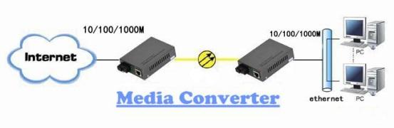 مقایسه مدیا کانورتر فیبر تک حالته و چند حالته
