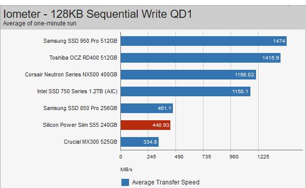 نقد و بررسی حافظه SSD سیلیکون پاور مدل Silicon Power Slim S55