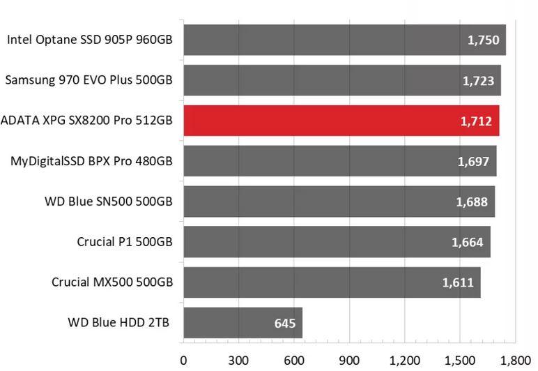 نقد و بررسی حافظه اس اس دی Adata XPG SX8200 Pro